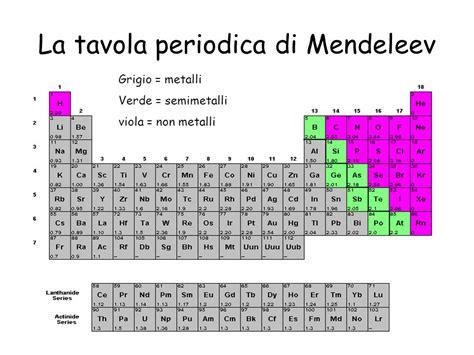 tavola periodica degli elementi metalli e non metalli 28