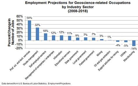 employment projections for geoscience related occupations