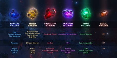 what are the infinity stones quora