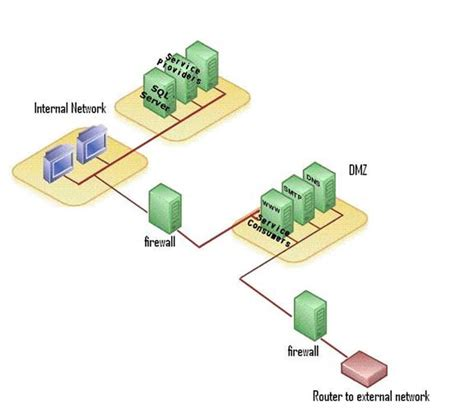 home network design dmz cnux net providers web service plug in