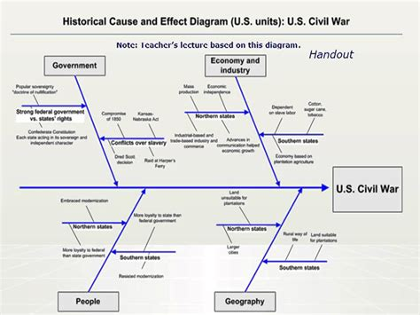 Cause And Effect Of Civil War Essay by Cause And Effect Essay On The Civil War