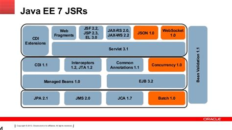 java ee themes otn tour 2013 what s new in java ee 7