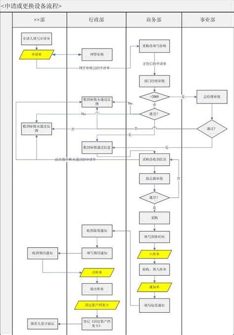 word visio visio流程图导不出 visio流程图导入word visio流程图 流程图制作软件visio visio流程图教程