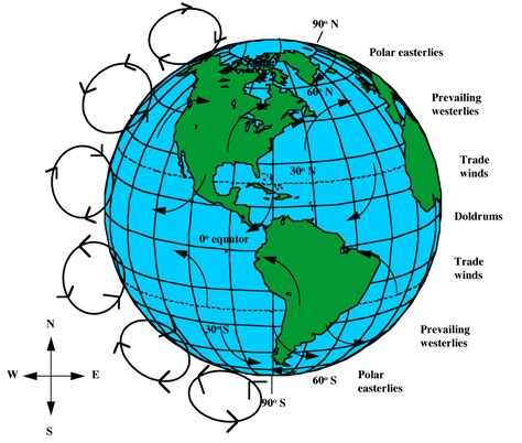 diagram of coriolis effect coriolis effect thinglink