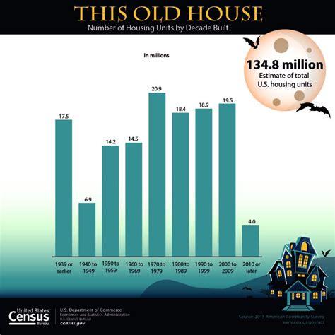 statistics bureau usa u s census bureau releases key statistics for