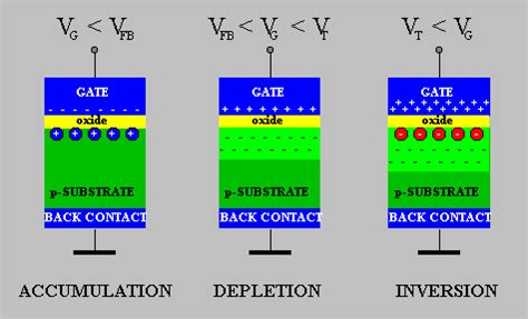 mos capacitor explained energy band diagram of mos capacitor in accumulation depletion and inversion region 28 images