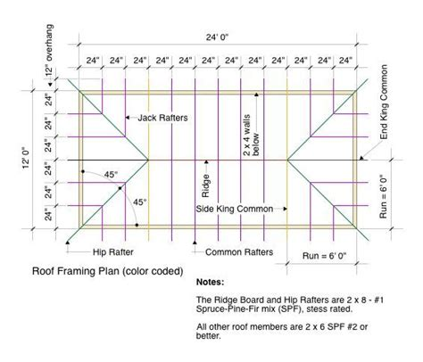 Gable Roof Drawing Roof Framing Plan Color Coded Small Homes