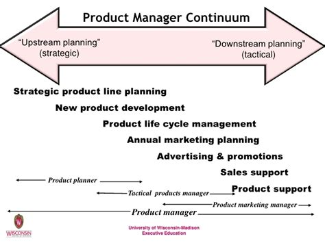 Of Wisconsin Mba Product Management by Improving Organizational Effectiveness In Product Management