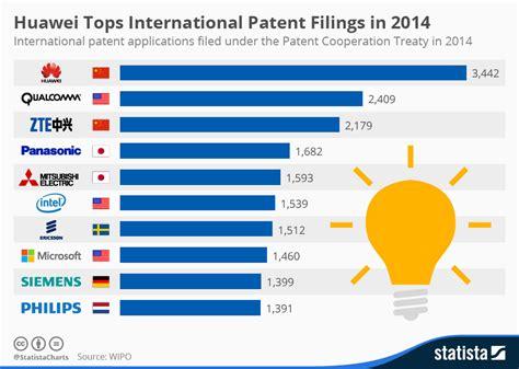 design application china chart huawei tops international patent filings in 2014