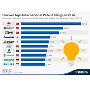 Chart Huawei Tops International Patent Filings In 2014