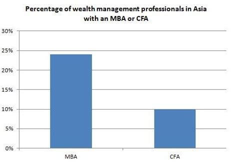 Business School Mba Cfa by Mba Cfa Or Other Top Qualifications In Asian