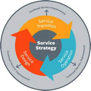service strategy template itil demand management best practices processes bmc