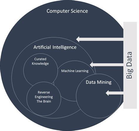 machine learners archaeology of a data practice mit press books big data library trends