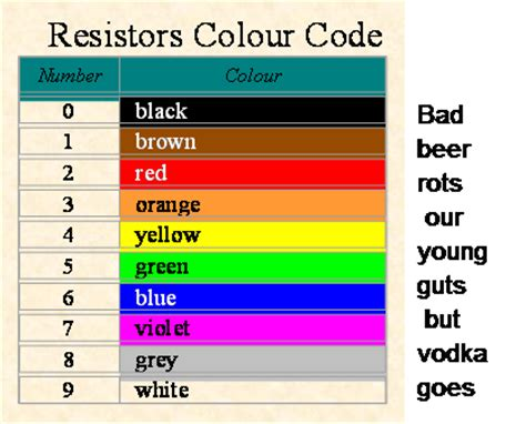 resistors color code saying 28 images resistor color