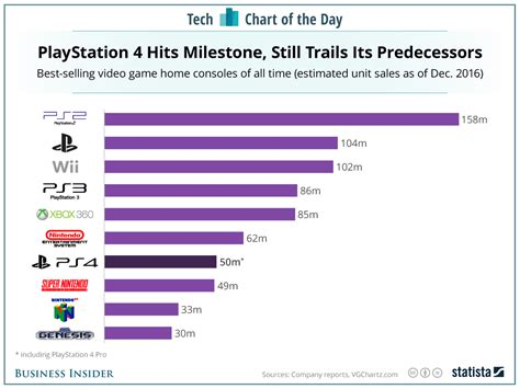 ps4 console sale here s how playstation 4 sales stack up to the best