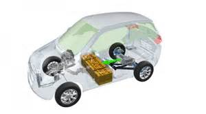 In Hybrid Electric Vehicles In India Subsidies On Electric Vehicles In India To Be Made