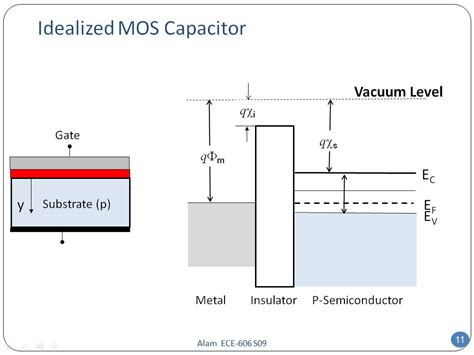 what is a mos capacitor nanohub org resources ece 606 lecture 32 mos electrostatics i presentation