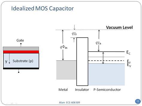 mos capacitor questions nanohub org resources ece 606 lecture 32 mos electrostatics i presentation