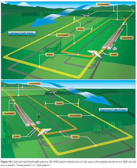pattern airport parallel runway traffic pattern related keywords