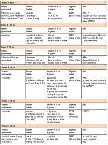 modele lettre preavis pour nourrice document