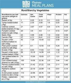 root vegetable nutrition starch and root vegetables and diabetes
