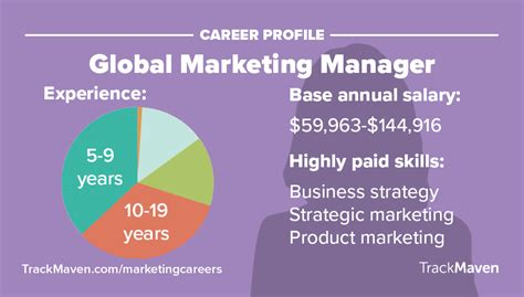 Profiles In Marketing After Mba by Should You Get Your Mba Or Your Abm Bound Mba In Digital