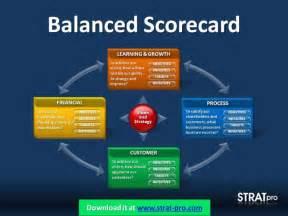 Powerpoint Scoreboard Template by Balanced Scorecard Powerpoint Template By Strat Pro
