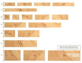 Landscape Timbers Sizes Interior Timber Batten Sizes Search Details Materials Timber Battens