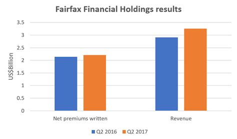 Fairfax Financial Letter To Shareholders Gross Written Premiums Up 9 7 For Northbridge
