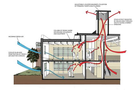 house ventilation design image gallery natural ventilation