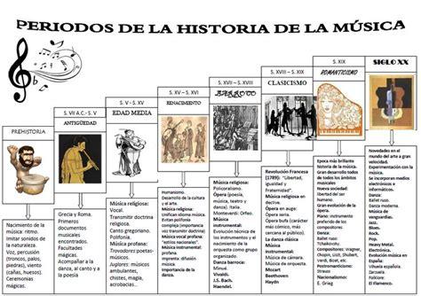 historia de la musica 8420663085 resultado de imagen de mapa conceptual historia de la musica timelines and history