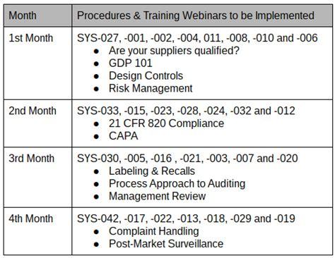 Post Market Surveillance Report Template Implementing Procedures For Capa Ncmr Receiving