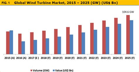 wind turbine market : the installed capacity is expected