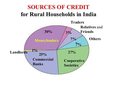 Difference Between Formal And Informal Sector Credit Money And Credit By J K Dogra K V Delhi Cantt No 3