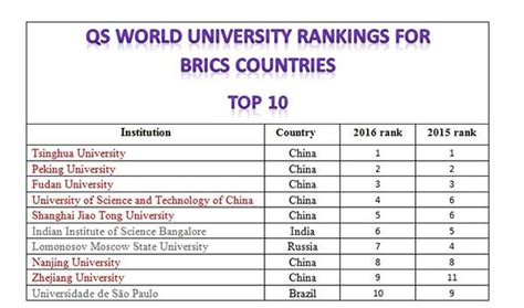 english universities in brazil china leads qs world university rankings for brics