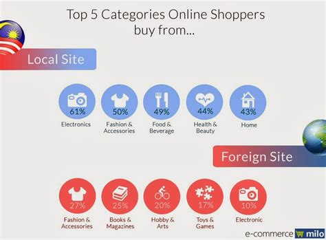the best three product categories e commerce infographic understanding online shoppers in