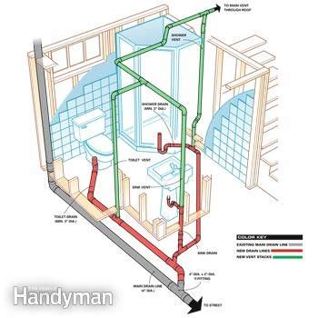 how to plumb a basement bathroom | family handyman