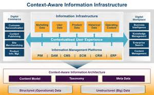the need for a contextual architecture to drive digital