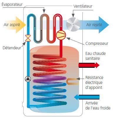 Comment Fonctionne Un Cumulus 3735 by Ballon Ou Chauffe Eau Thermodynamique Fonctionnement Et