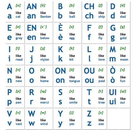printable english alphabet pronunciation learn haitian creole french alphabet letters