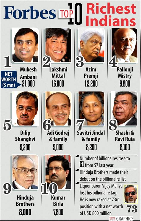 top 10 richest in the history of south africa top 10 richest indians on forbes list infographics graphs net