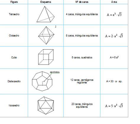 figuras geometricas formulas de area perimetro y volumen resultado de imagen para figuras geometricas con su