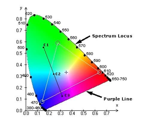 xyz color space visual displays lesson goals