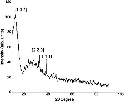 xrd pattern of pva biosynthesis of pva encapsulated silver nanoparticles
