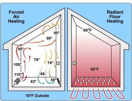 in floor heating system diagram in free engine image for
