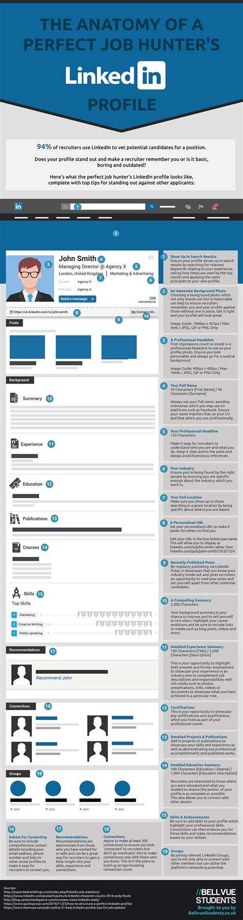 Search For On Linkedin The Anatomy Of A S Linkedin Profile