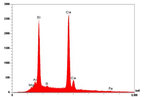 Edx by X Ray Spectrum Of C S H Sem Edx Of Cement And Concrete