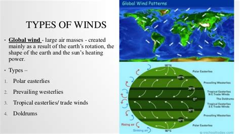 wind pattern types global wind patterns