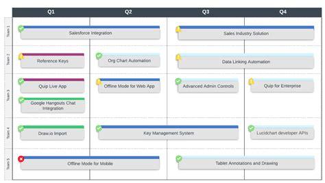 Lucidchart Roadmap Template 9 Top Business Analysis Models Lucidchart Blog