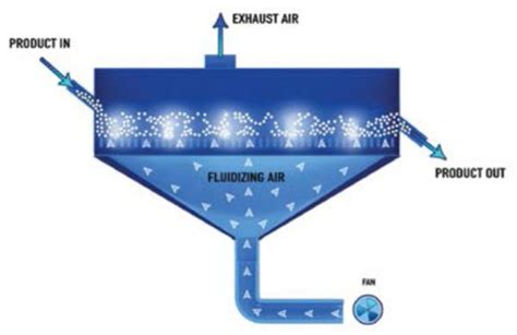 Fluidized Bed by How Fluid Bed Technology Works For Cooling Heating And